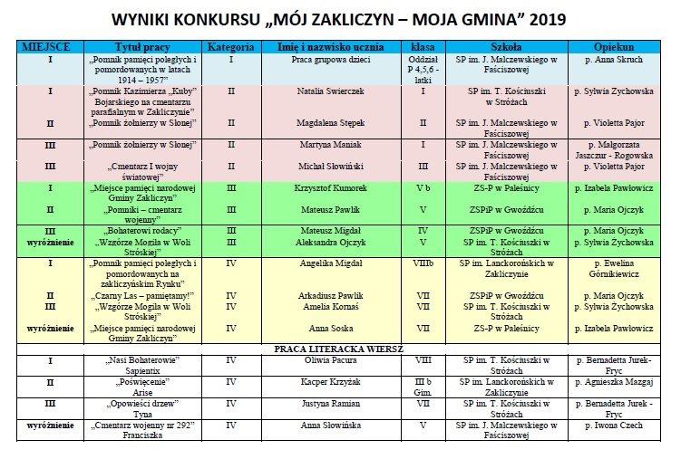 """Wyniki IV Gminnego Konkursu im. o. Jana Góry """"Mój Zakliczyn …"""